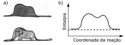 Anglo resolve para um qumico no entanto essa figura pode se assemelhar a um diagrama de entalpia em funo da coordenada da reao figura b ccuart Gallery